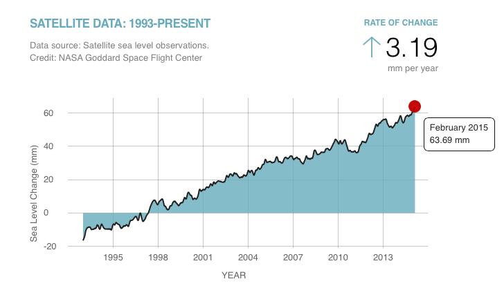 Credit: NASA Global Climate Change