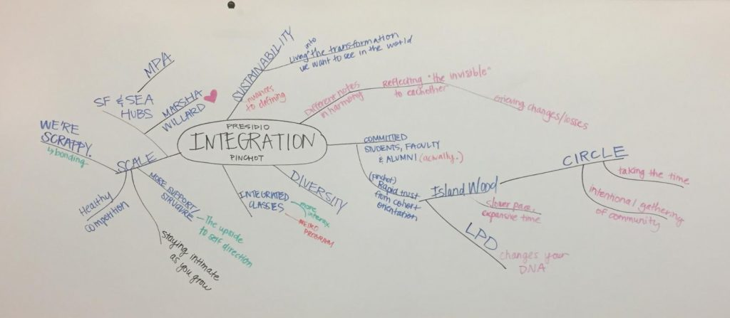 Mind map from PGS Seattle student-led Kaizen on Integration.